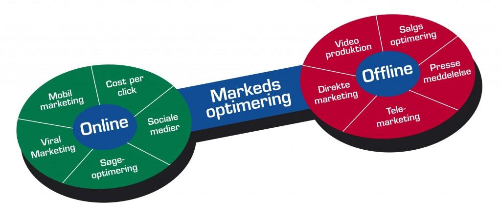 Markedsoptimering - Flere kunder til dig
